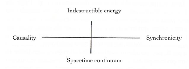 Diagram of CG Jung's Schéma Synchronicité